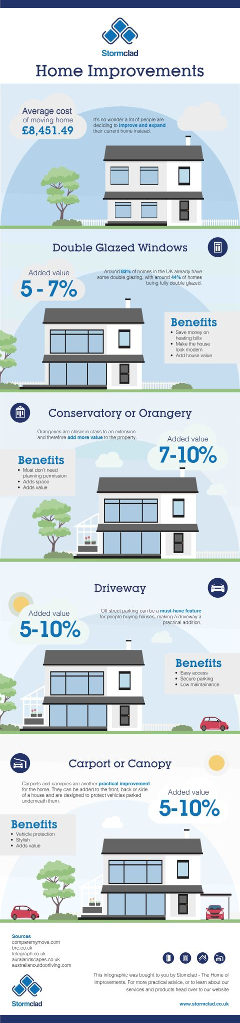 4 of the best home improvements to increase your property for What improvements increase home value